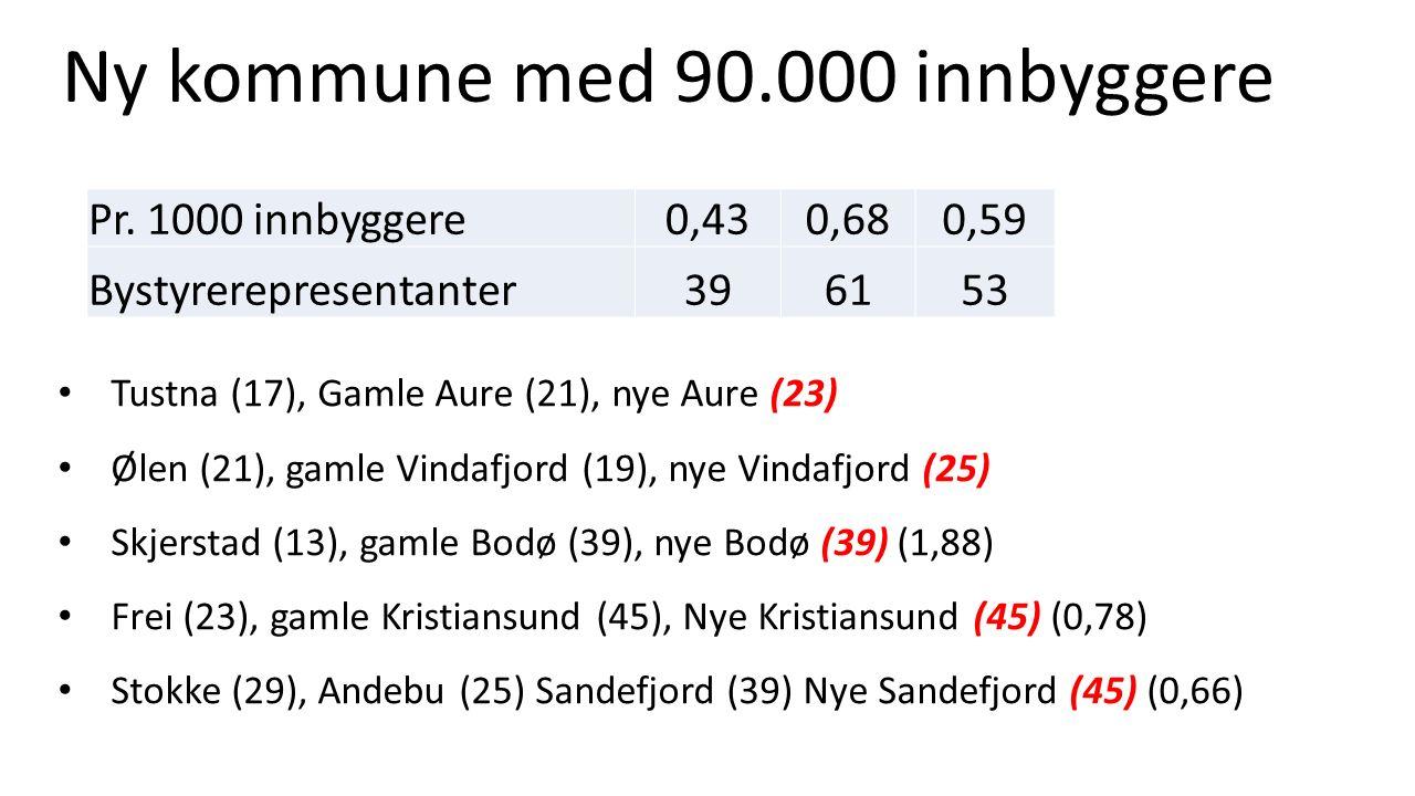 Pr. 1000 innbyggere 0,430,680,59 Bystyrerepresentanter396153 Ny kommune med 90.000 innbyggere Tustna (17), Gamle Aure (21), nye Aure (23) Ølen (21), g