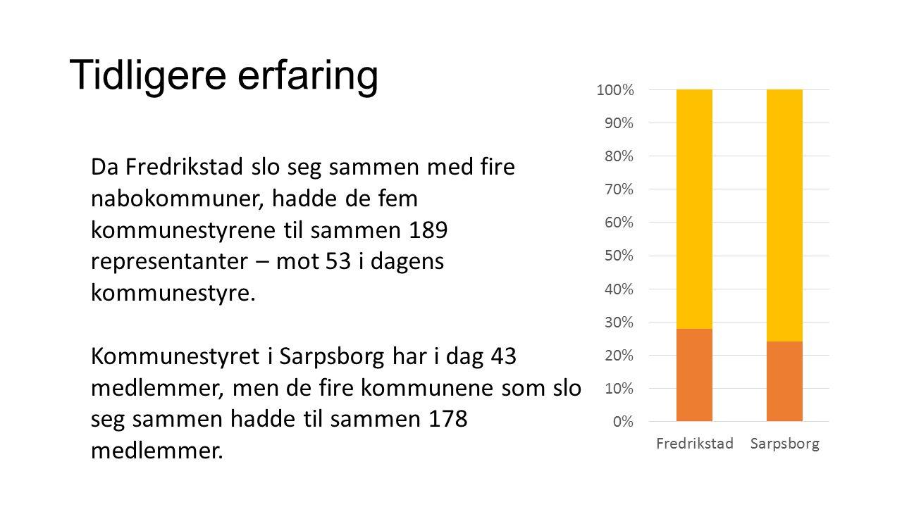 Tidligere erfaring Da Fredrikstad slo seg sammen med fire nabokommuner, hadde de fem kommunestyrene til sammen 189 representanter – mot 53 i dagens ko