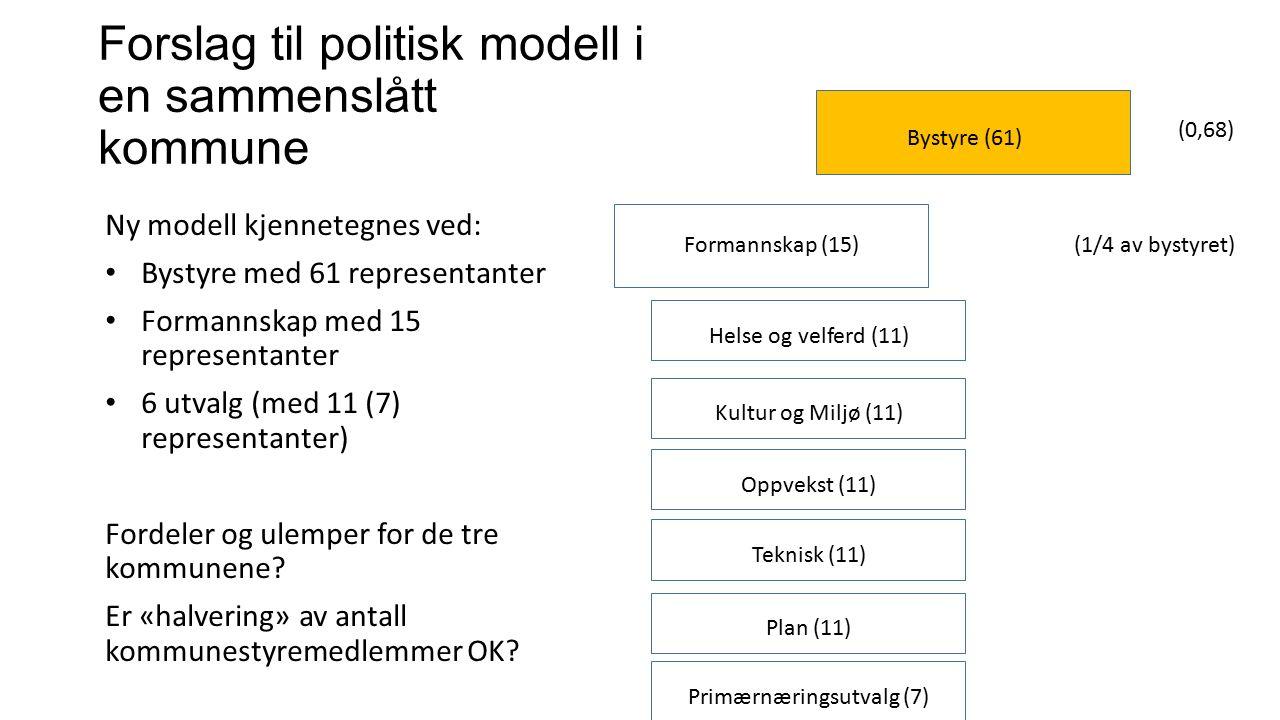 Ny modell kjennetegnes ved: Bystyre med 61 representanter Formannskap med 15 representanter 6 utvalg (med 11 (7) representanter) Fordeler og ulemper for de tre kommunene.