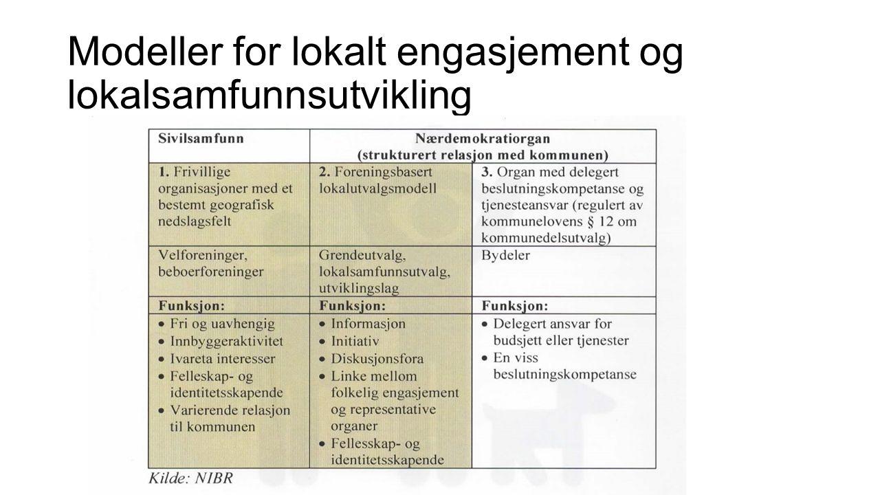 Modeller for lokalt engasjement og lokalsamfunnsutvikling