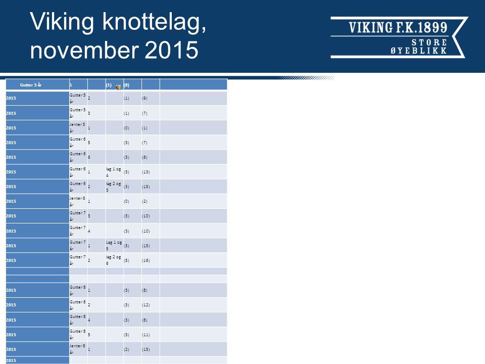 Viking knottelag, november 2015 Gutter 5 år1(1)(8) 2015 Gutter 5 år 2(1)(9) 2015 Gutter 5 år 3(1)(7) 2015 Jenter 5 år 1(0)(1) 2015 Gutter 6 år 5(3)(7) 2015 Gutter 6 år 6(3)(8) 2015 Gutter 6 år 1 lag 1 og 4 (3)(13) 2015 Gutter 6 år 2 lag 2 og 3 (3)(15) 2015 Jenter 6 år 1(0)(2) 2015 Gutter 7 år 3(3)(10) 2015 Gutter 7 år 4(3)(10) 2015 Gutter 7 år 1 Lag 1 og 5 (3)(15) 2015 Gutter 7 år 2 lag 2 og 6 (5)(16) 2015 Gutter 8 år 1(3)(8) 2015 Gutter 8 år 2(3)(12) 2015 Gutter 8 år 4(3)(8) 2015 Gutter 8 år 5(3)(11) 2015 Jenter 8 år 1(2)(15) 2015 G ut te r 9 år 3 (3 ) (1 0) 20 15 G ut te r 9 år 4 (3 ) (8 ) 20 15 G ut te r 9 år 6 (2 ) (7 ) 20 15 G ut te r 9 år 2 la g 1 og 2 (3 ) (1 1) 20 15 G ut te r 9 år 5 La g 5 og 7 (4 ) (1 4) 20 15 Je nt er 9 år 1 La g 1 og 2 (6 ) (2 3) 20 15 G ut te r 10 år 3 (3 ) (9 ) 20 15 G ut te r 10 år 4 (3 ) (1 2) 20 15 G ut te r 10 år 2 la g 2 og 7 (3 ) (1 4) 20 15 G ut te r 10 år 5 la g 5 og 6 (5 ) (1 8) 20 15 Je nt er 10 år 2 (2 ) (9 ) 20 15 Je nt er 10 år 1 La g 1 og 3 (2 ) (1 3)