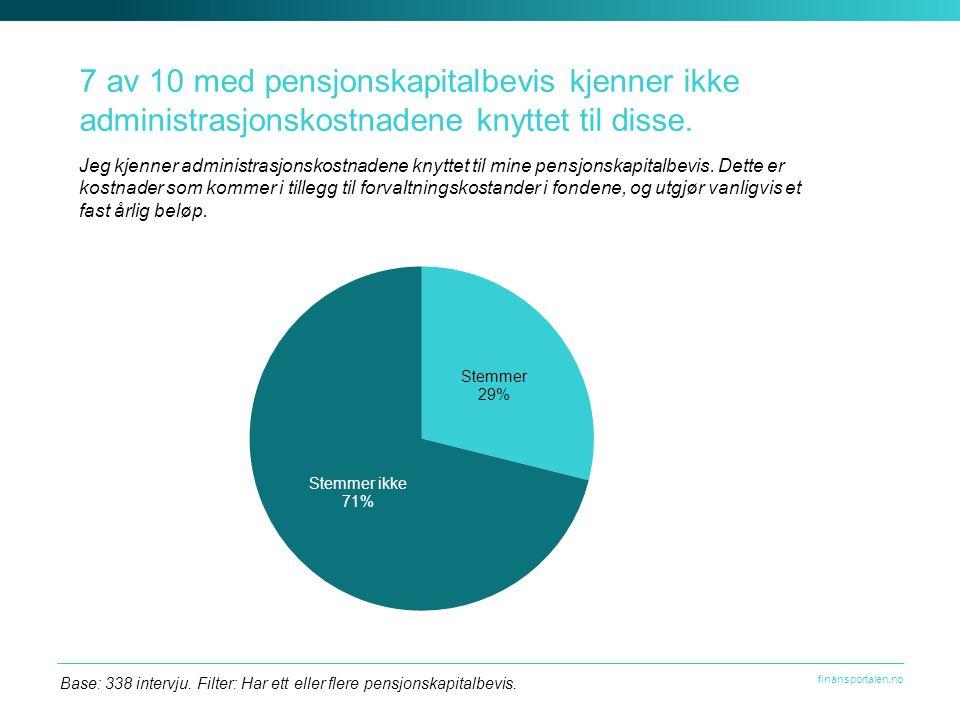 finansportalen.no 7 av 10 med pensjonskapitalbevis kjenner ikke administrasjonskostnadene knyttet til disse.