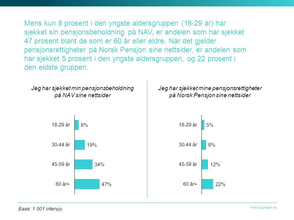 finansportalen.no Mens kun 8 prosent i den yngste aldersgruppen (18-29 år) har sjekket sin pensjonsbeholdning på NAV, er andelen som har sjekket 47 prosent blant de som er 60 år eller eldre.