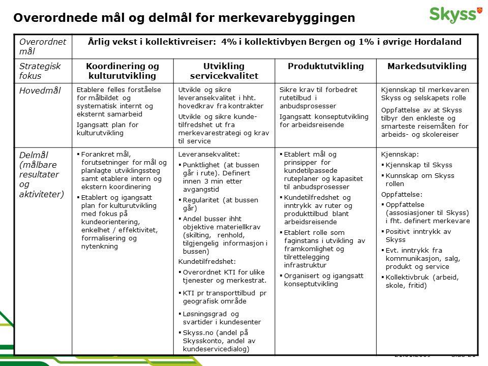 Side21.01.200921 Overordnede mål og delmål for merkevarebyggingen Overordnet mål Årlig vekst i kollektivreiser: 4% i kollektivbyen Bergen og 1% i øvri