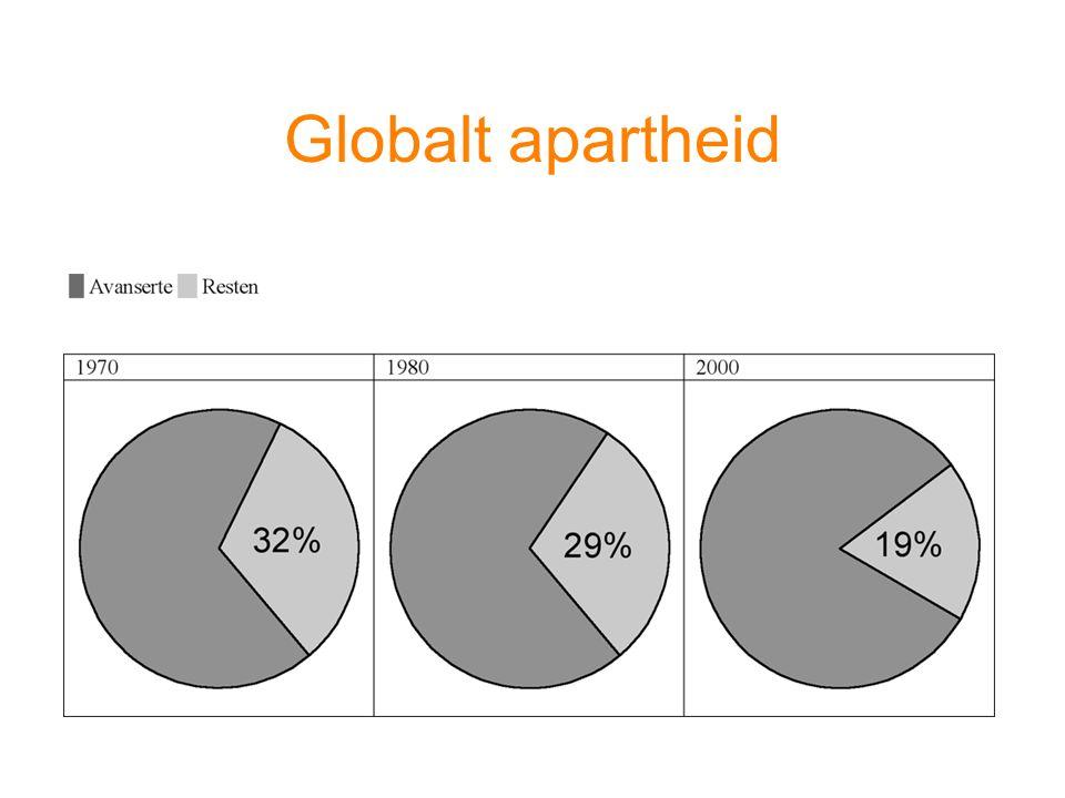 Globalt apartheid
