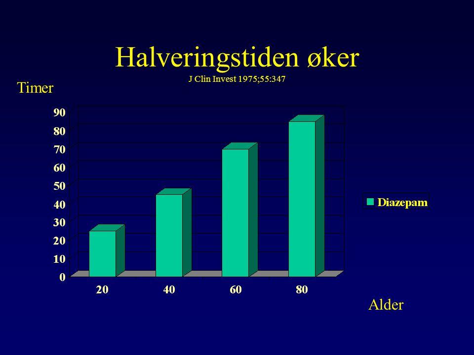 Halveringstiden øker J Clin Invest 1975;55:347 Alder Timer