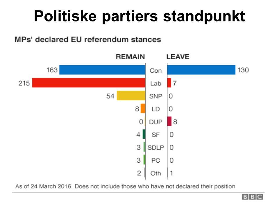 Politiske partiers standpunkt