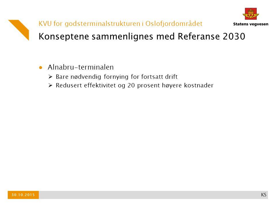 Konseptene sammenlignes med Referanse 2030 ● Alnabru-terminalen  Bare nødvendig fornying for fortsatt drift  Redusert effektivitet og 20 prosent høyere kostnader KVU for godsterminalstrukturen i Oslofjordområdet 30.10.2015 KS