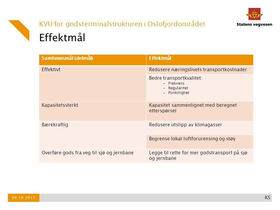 Effektmål Samfunnsmål (delmål)Effektmål EffektivtRedusere næringslivets transportkostnader Bedre transportkvalitet: -Frekvens -Regularitet -Punktlighet KapasitetssterktKapasitet sammenlignet med beregnet etterspørsel BærekraftigRedusere utslipp av klimagasser Begrense lokal luftforurensing og støy Overføre gods fra veg til sjø og jernbaneLegge til rette for mer godstransport på sjø og jernbane KVU for godsterminalstrukturen i Oslofjordområdet 30.10.2015 KS