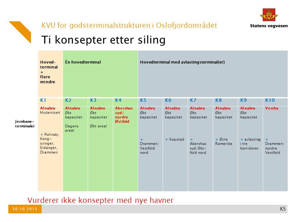 Brutto nytte KVU for godsterminalstrukturen i Oslofjordområdet 30.10.2015 KS Ikke rom for store investeringer med samfunnsøkonomisk lønnsomhet