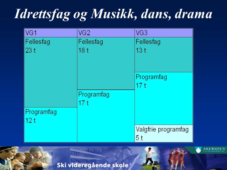 Idrettsfag og Musikk, dans, drama