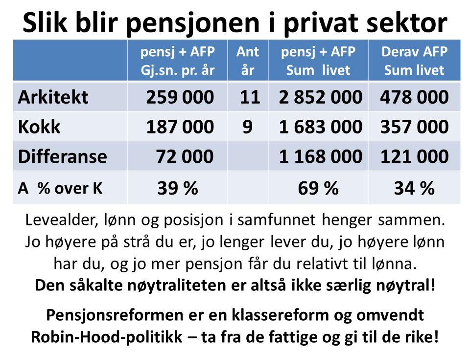 Slik blir pensjonen i privat sektor pensj + AFP Gj.sn. pr. år Ant år pensj + AFP Sum livet Derav AFP Sum livet Arkitekt 259 000 11 2 852 000478 000 Ko