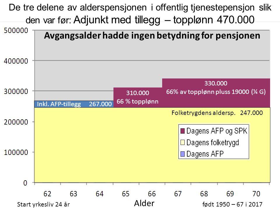 310.000 66 % topplønn Folketrygdens aldersp. 247.000 De tre delene av alderspensjonen i offentlig tjenestepensjon slik den var før: Adjunkt med tilleg