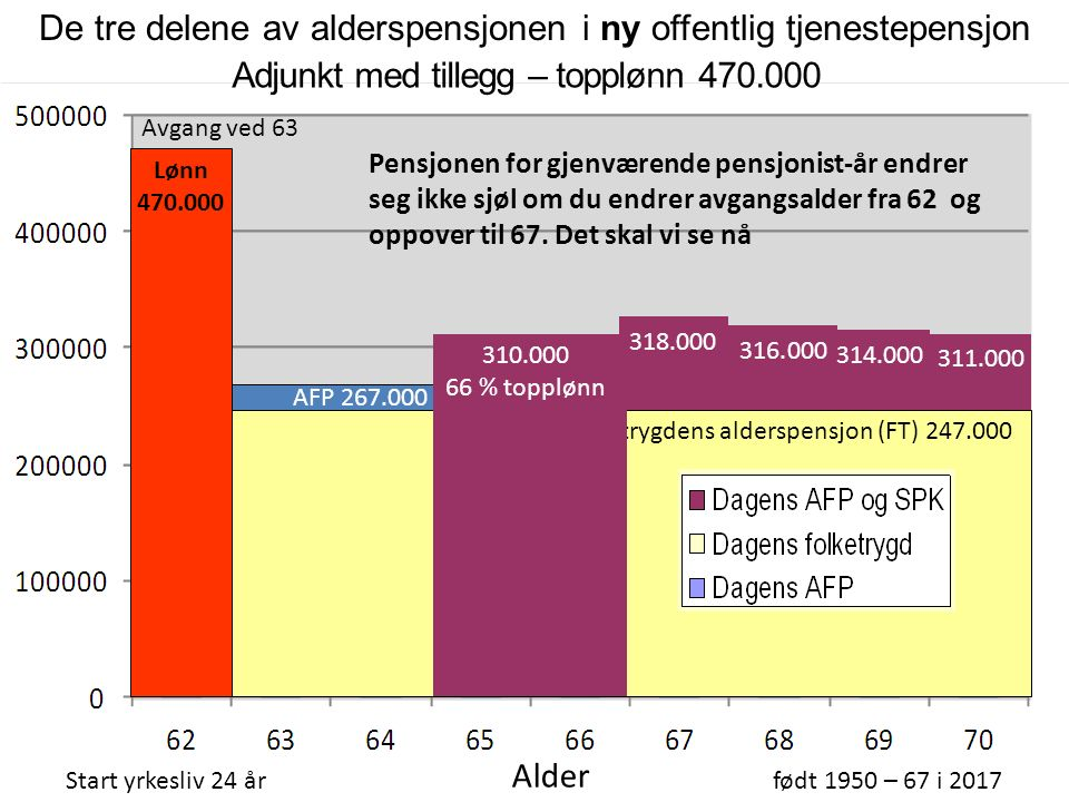 310.000 66 % topplønn Folketrygdens alderspensjon (FT) 247.000 Adjunkt med tillegg – topplønn 470.000 Start yrkesliv 24 årfødt 1950 – 67 i 2017 Alder