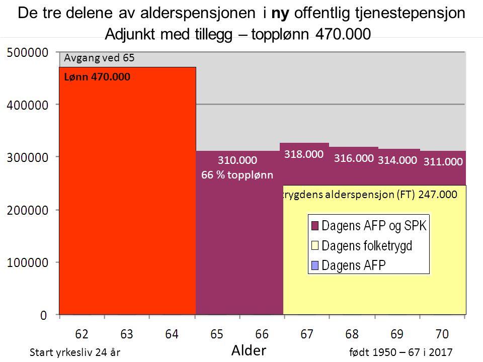 310.000 66 % topplønn Folketrygdens alderspensjon (FT) 247.000 Adjunkt med tillegg – topplønn 470.000 Start yrkesliv 24 årfødt 1950 – 67 i 2017 Alder AFP 267.000 316.000 314.000 311.000 318.000 Avgang ved 65 Lønn 470.000 De tre delene av alderspensjonen i ny offentlig tjenestepensjon 310.000 66 % topplønn
