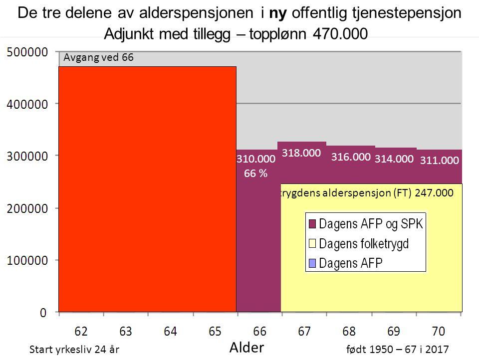 Folketrygdens alderspensjon (FT) 247.000 Adjunkt med tillegg – topplønn 470.000 Start yrkesliv 24 årfødt 1950 – 67 i 2017 Alder AFP 267.000 316.000 31
