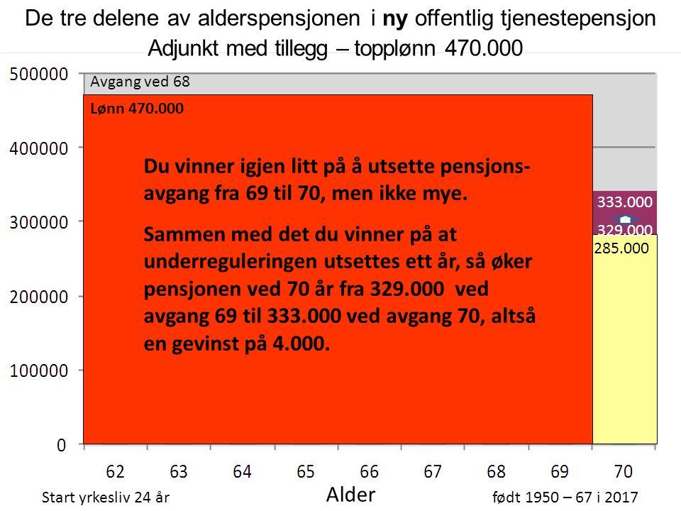 310.000 66 % topplønn Folketrygdens alderspensjon (FT) 247.000 Adjunkt med tillegg – topplønn 470.000 Start yrkesliv 24 årfødt 1950 – 67 i 2017 Alder Inkl.