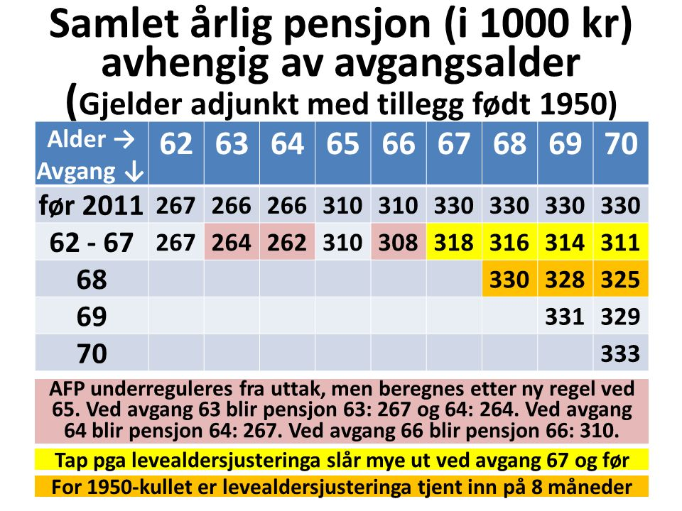 Samlet årlig pensjon (i 1000 kr) avhengig av avgangsalder ( Gjelder adjunkt med tillegg født 1950) Alder → Avgang ↓ 626364656667686970 før 2011 267266 310 330 62 - 67 267264262310308318316314311 68 330328325 69 331329 70 333 Tap pga levealdersjusteringa slår mye ut ved avgang 67 og før For 1950-kullet er levealdersjusteringa tjent inn på 8 måneder AFP underreguleres fra uttak, men beregnes etter ny regel ved 65.