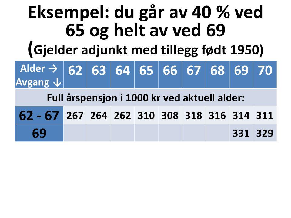 Eksempel: du går av 40 % ved 65 og helt av ved 69 ( Gjelder adjunkt med tillegg født 1950) Alder → Avgang ↓ 626364656667686970 Full årspensjon i 1000 kr ved aktuell alder: 62 - 67 267264262310308318316314311 69 331329
