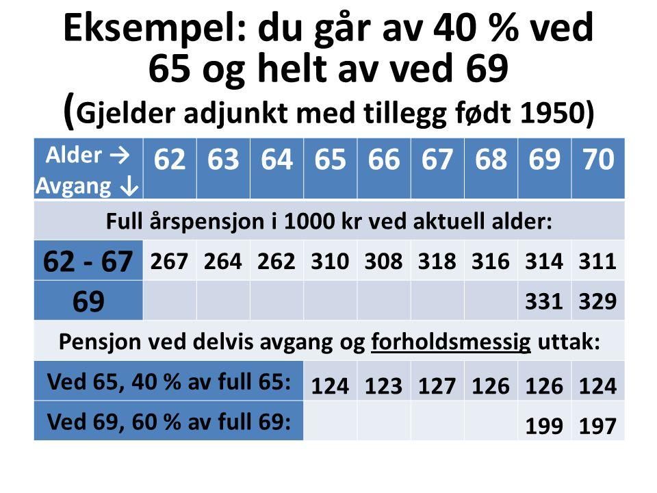 Eksempel: du går av 40 % ved 65 og helt av ved 69 ( Gjelder adjunkt med tillegg født 1950) Alder → Avgang ↓ 626364656667686970 Full årspensjon i 1000 kr ved aktuell alder: 62 - 67 267264262310308318316314311 69 331329 Pensjon ved delvis avgang og forholdsmessig uttak: Ved 65, 40 % av full 65: 124123127126 124 Ved 69, 60 % av full 69: 199197