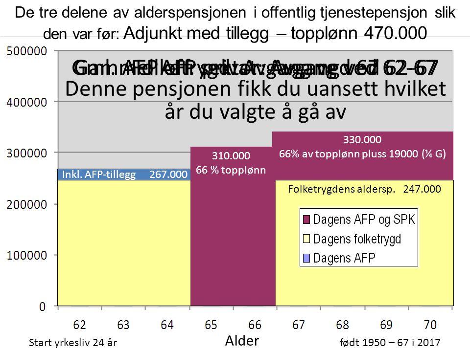 Folketrygdens aldersp. 247.000 De tre delene av alderspensjonen i offentlig tjenestepensjon slik den var før: Adjunkt med tillegg – topplønn 470.000 S