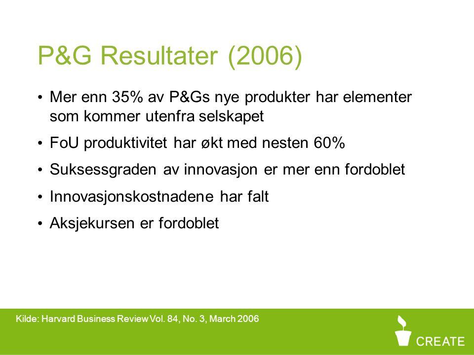 P&G Resultater (2006) Mer enn 35% av P&Gs nye produkter har elementer som kommer utenfra selskapet FoU produktivitet har økt med nesten 60% Suksessgraden av innovasjon er mer enn fordoblet Innovasjonskostnadene har falt Aksjekursen er fordoblet Kilde: Harvard Business Review Vol.