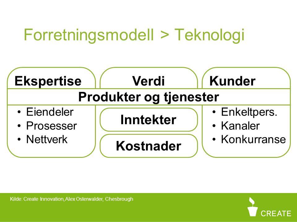 Forretningsmodell > Teknologi Verdi Ekspertise Eiendeler Prosesser Nettverk Kunder Enkeltpers.