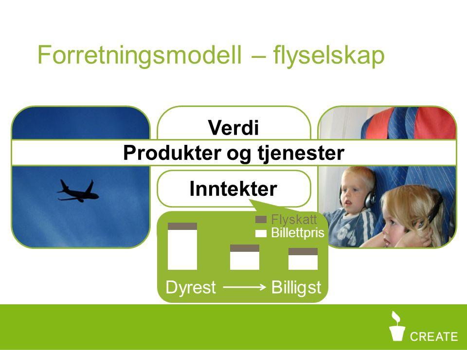 Forretningsmodell – flyselskap Verdi Kostnader Produkter og tjenester Inntekter DyrestBilligst Flyskatt Billettpris