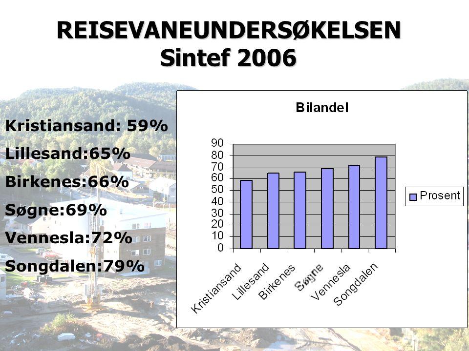 REISEVANEUNDERSØKELSEN Sintef 2006 Kristiansand: 59% Lillesand:65% Birkenes:66% Søgne:69% Vennesla:72% Songdalen:79%