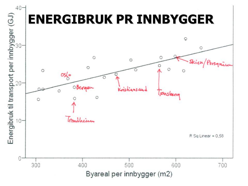 ENERGIBRUK PR INNBYGGER
