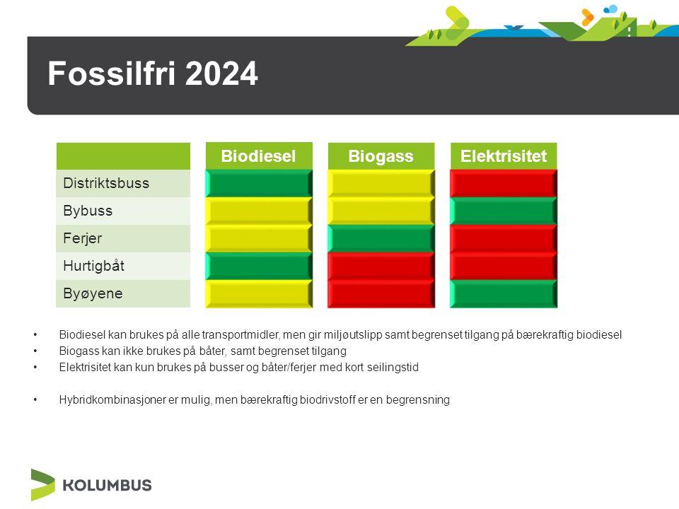 Fossilfri 2024 Biodiesel kan brukes på alle transportmidler, men gir miljøutslipp samt begrenset tilgang på bærekraftig biodiesel Biogass kan ikke brukes på båter, samt begrenset tilgang Elektrisitet kan kun brukes på busser og båter/ferjer med kort seilingstid Hybridkombinasjoner er mulig, men bærekraftig biodrivstoff er en begrensning BiodieselBiogassElektrisitet Distriktsbuss Bybuss Ferjer Hurtigbåt Byøyene