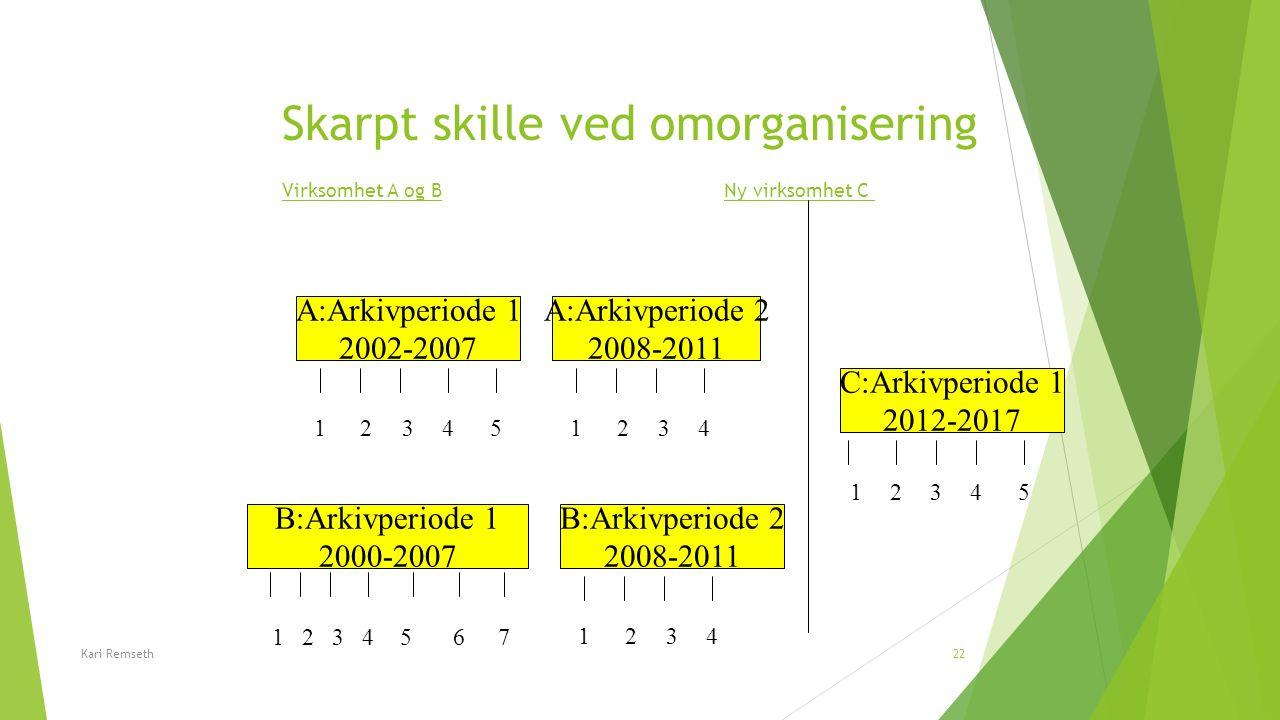 Skarpt skille ved omorganisering Virksomhet A og B Ny virksomhet C B:Arkivperiode 1 2000-2007 B:Arkivperiode 2 2008-2011 12345 1234 A:Arkivperiode 1 2
