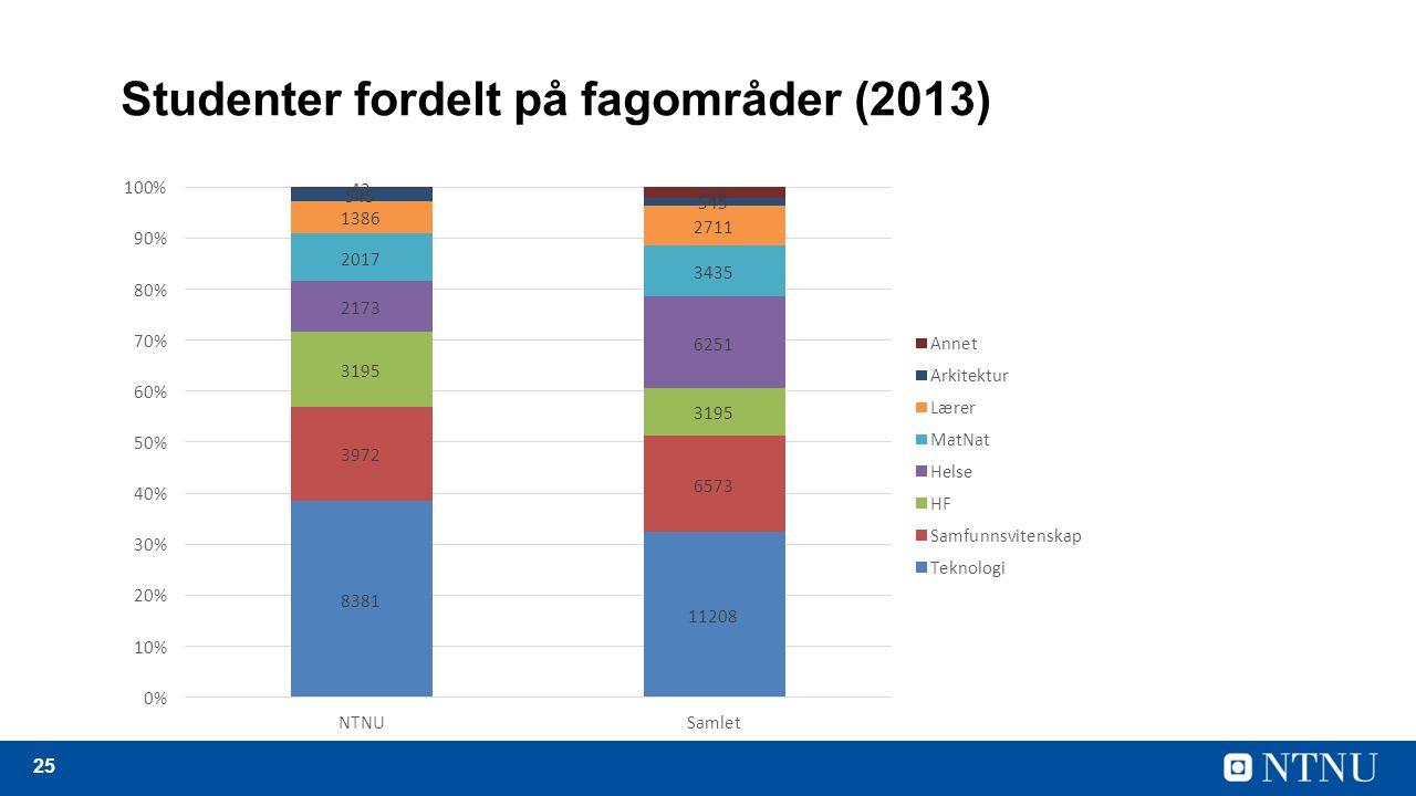 25 Studenter fordelt på fagområder (2013)