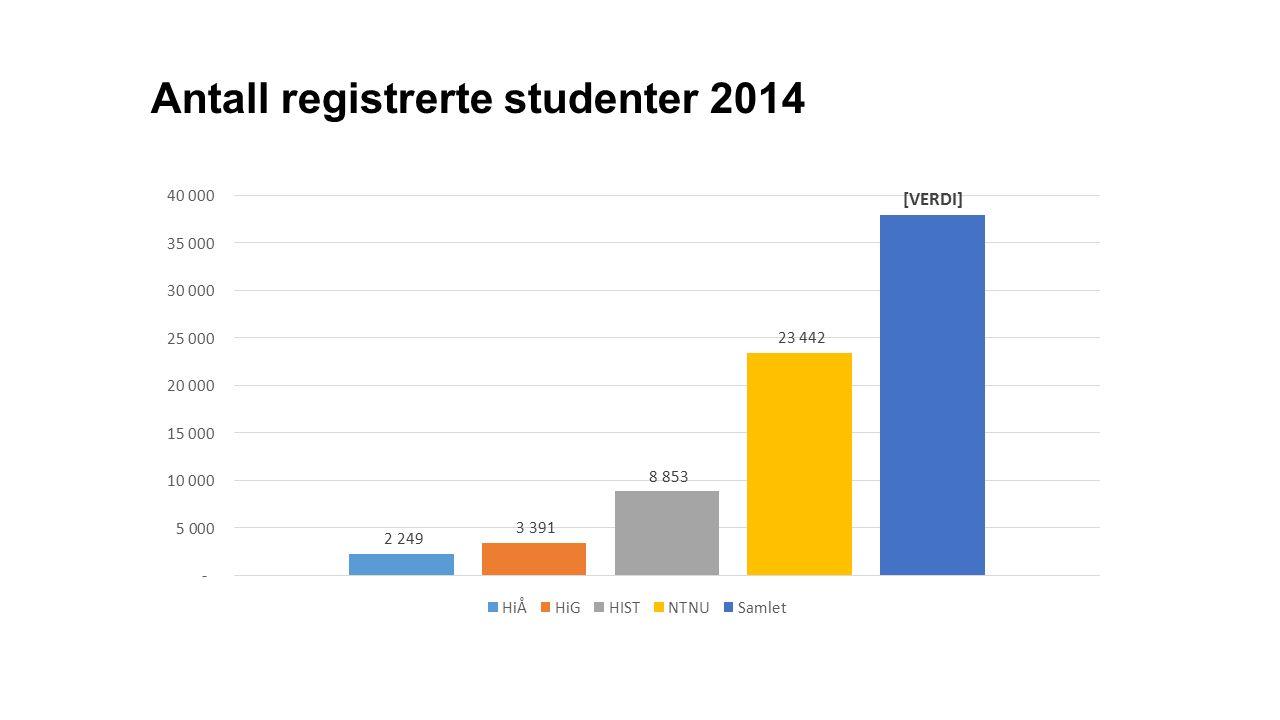 Antall registrerte studenter 2014