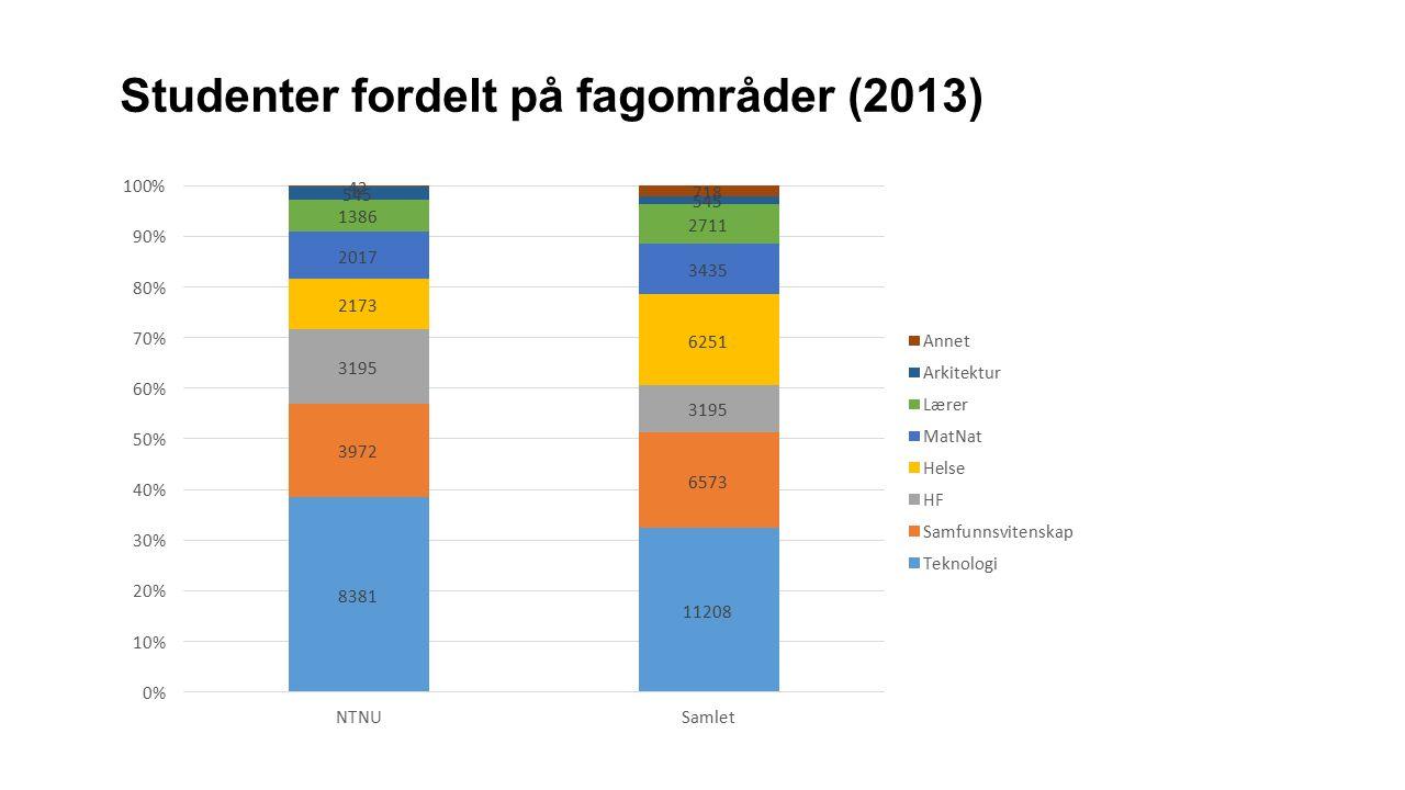 Studenter fordelt på fagområder (2013)