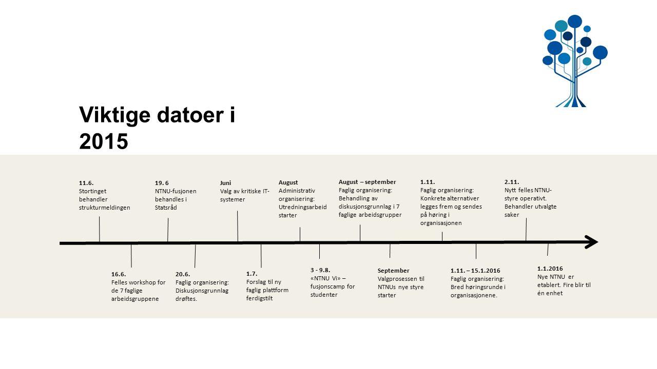11.6. Stortinget behandler strukturmeldingen 20.6. Faglig organisering: Diskusjonsgrunnlag drøftes. 1.1.2016 Nye NTNU er etablert. Fire blir til én en