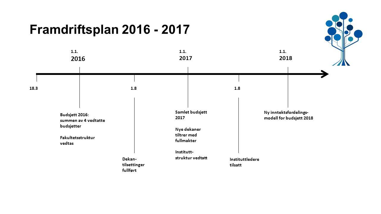 Framdriftsplan 2016 - 2017 18.3 Budsjett 2016: summen av 4 vedtatte budsjetter Fakultetsstruktur vedtas 1.1. 2016 1.8 1.1. 2017 1.8 1.1. 2018 Dekan- t