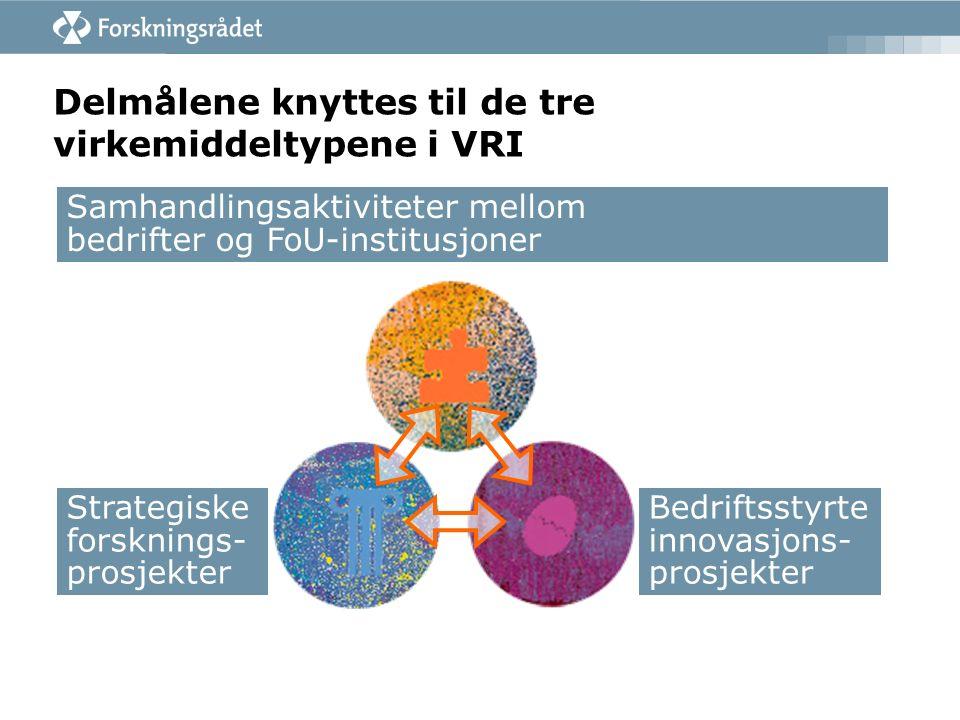 Bedriftsstyrte innovasjons- prosjekter Samhandlingsaktiviteter mellom bedrifter og FoU-institusjoner Strategiske forsknings- prosjekter Delmålene knyttes til de tre virkemiddeltypene i VRI