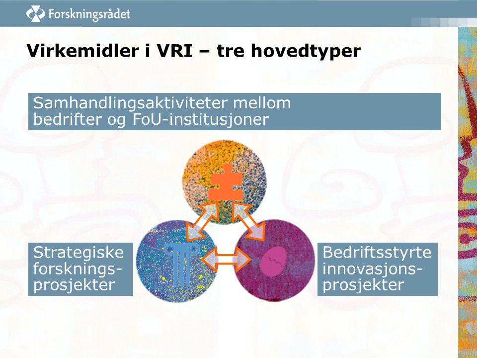 Bedriftsstyrte innovasjons- prosjekter Samhandlingsaktiviteter mellom bedrifter og FoU-institusjoner Strategiske forsknings- prosjekter Virkemidler i VRI – tre hovedtyper