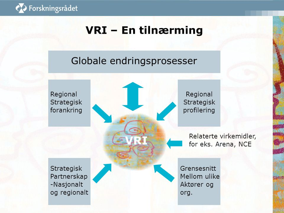 VRI – En tilnærming Regional Strategisk forankring Strategisk Partnerskap -Nasjonalt og regionalt Grensesnitt Mellom ulike Aktører og org. Regional St