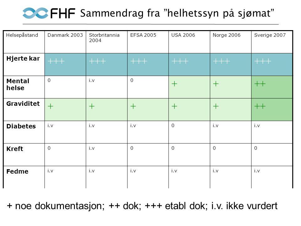 Sammendrag fra helhetssyn på sjømat HelsepåstandDanmark 2003Storbritannia 2004 EFSA 2005USA 2006Norge 2006Sverige 2007 Hjerte kar +++ Mental helse 0i.v0 ++++ Graviditet +++++++ Diabetes i.v 0 Kreft 0i.v0000 Fedme i.v Balansert diett +++ + noe dokumentasjon; ++ dok; +++ etabl dok; i.v.
