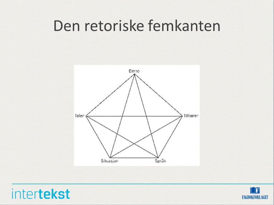 Kommunikasjon Avsendar Mottakar Kontekst Bodskap Stemme; volum, toneleie Kroppsspråk; mimikk, fakter, rørsle