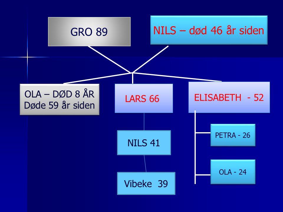 GRO 89 NILS – død 46 år siden OLA – DØD 8 ÅR Døde 59 år siden OLA – DØD 8 ÅR Døde 59 år siden LARS 66 ELISABETH - 52 PETRA - 26 OLA - 24 NILS 41 Vibeke 39