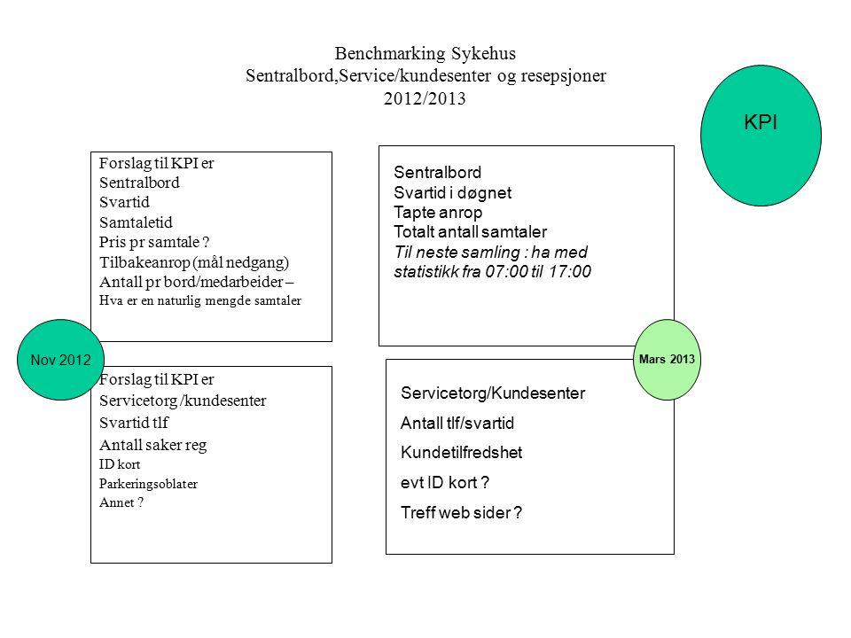 Benchmarking Sykehus Sentralbord,Service/kundesenter og resepsjoner 2012/2013 Forslag til KPI er Sentralbord Svartid Samtaletid Pris pr samtale ? Tilb