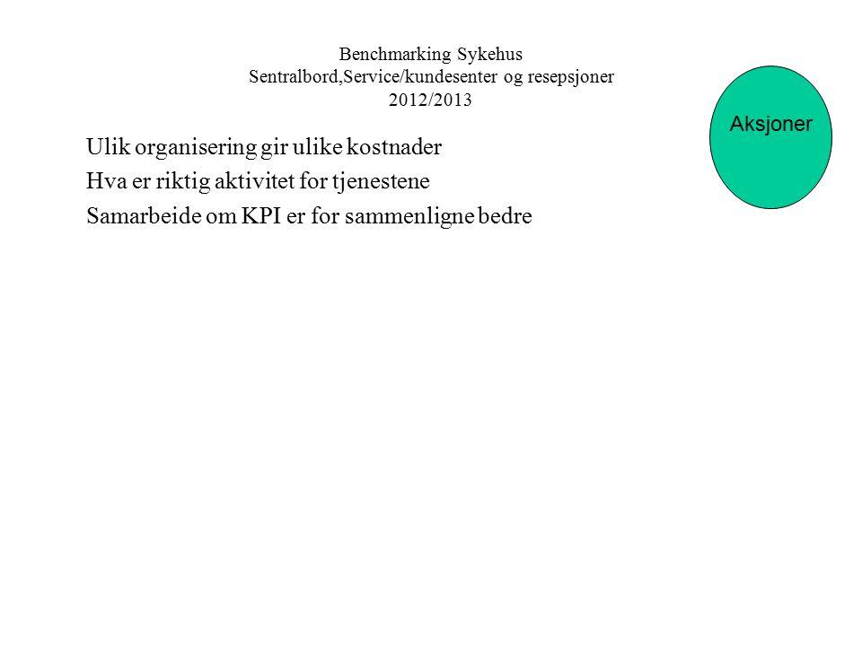 Benchmarking Sykehus Sentralbord,Service/kundesenter og resepsjoner 2012/2013 Aksjoner Sentralbord Ulik organisering gir ulike kostnader Hva er riktig