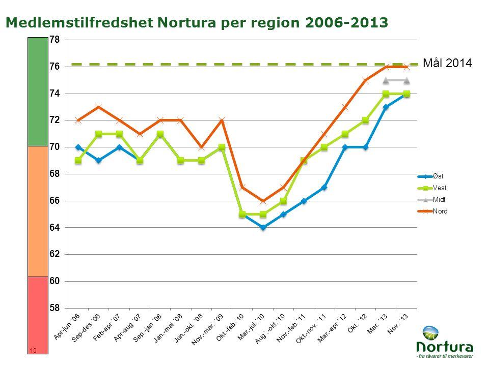 10 Medlemstilfredshet Nortura per region 2006-2013 Mål 2014