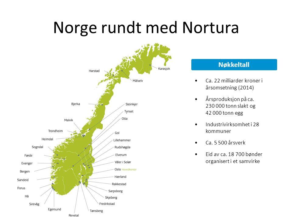 Norge rundt med Nortura Ca. 22 milliarder kroner i årsomsetning (2014) Årsproduksjon på ca. 230 000 tonn slakt og 42 000 tonn egg Industrivirksomhet i