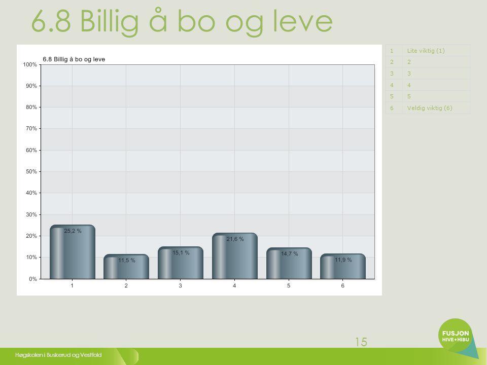 Høgskolen i Buskerud og Vestfold 15 6.8 Billig å bo og leve 1Lite viktig (1) 22 33 44 55 6Veldig viktig (6)