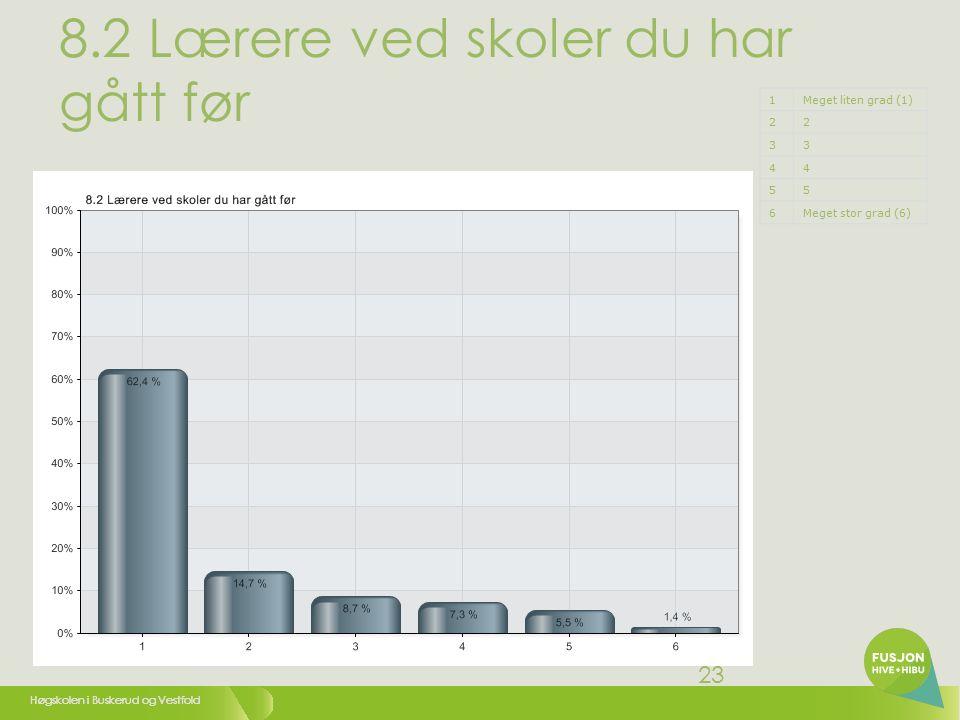 Høgskolen i Buskerud og Vestfold 23 8.2 Lærere ved skoler du har gått før 1Meget liten grad (1) 22 33 44 55 6Meget stor grad (6)
