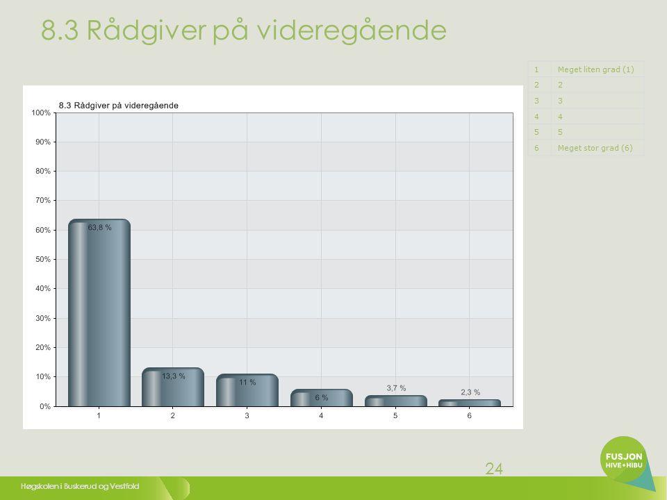 Høgskolen i Buskerud og Vestfold 24 8.3 Rådgiver på videregående 1Meget liten grad (1) 22 33 44 55 6Meget stor grad (6)